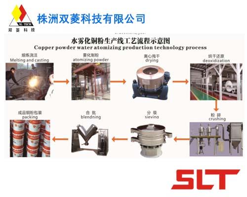 Powder Atomization(Production) Line