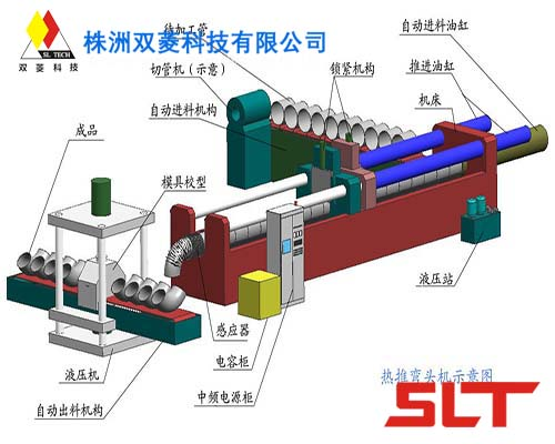 Automatic Pipe Elbow Bending Line